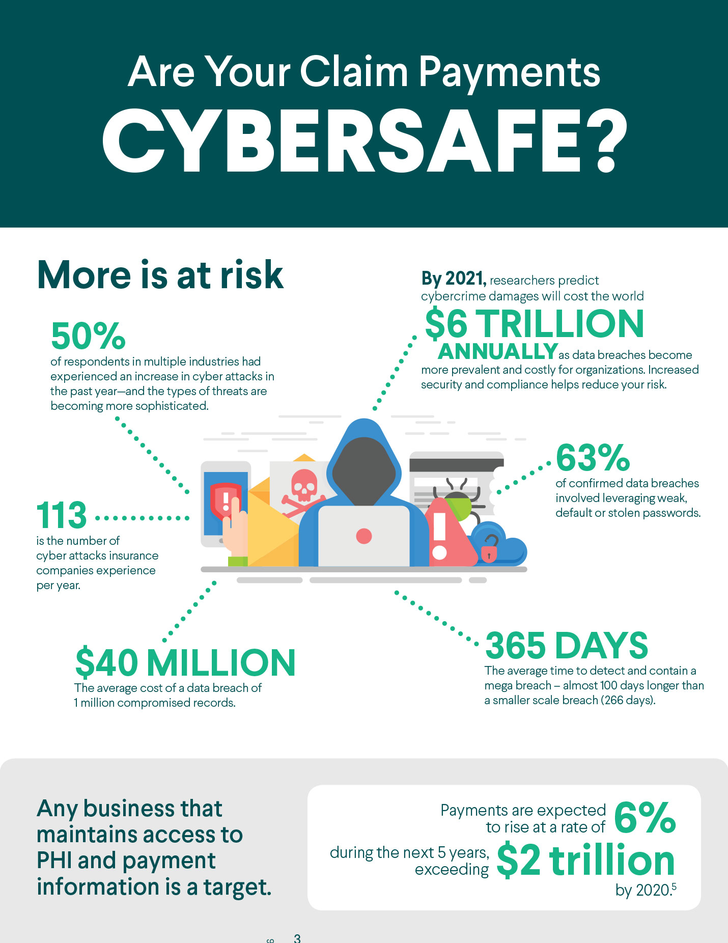 Making the Claim for Cyber Security